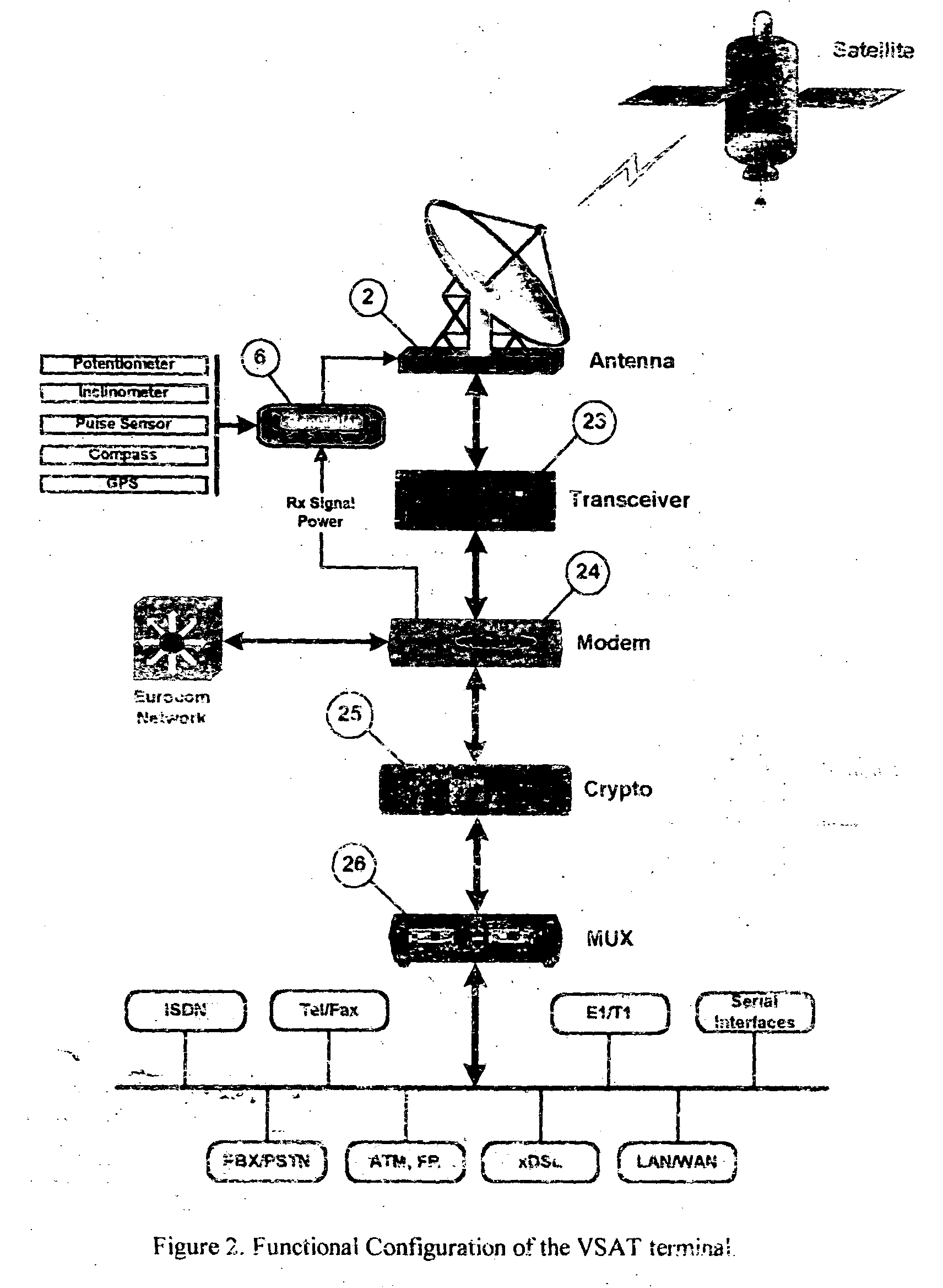 Tactical Communications Military Multiplexing Diagram