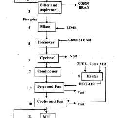 Grain Kernel Diagram 3 Gang Switch Wiring Patent Ep1968387b1 Continuous Production Process Of Masa