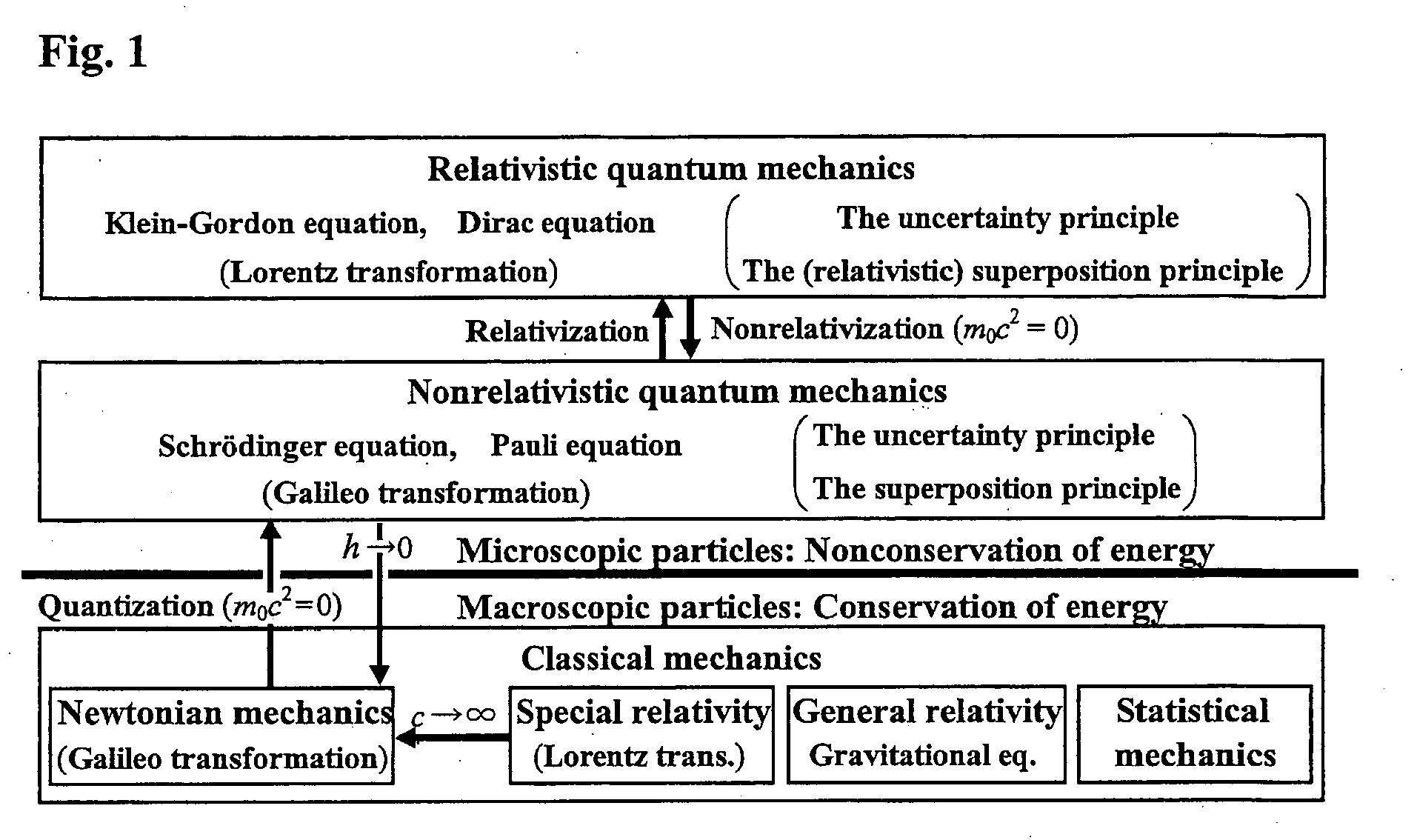 Derivation Of Schrodinger Equation From Newtonian