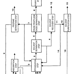 Propylene Phase Diagram Gibson Wiring Diagrams Patent Ep2014654a1 Method For Producing Oxide