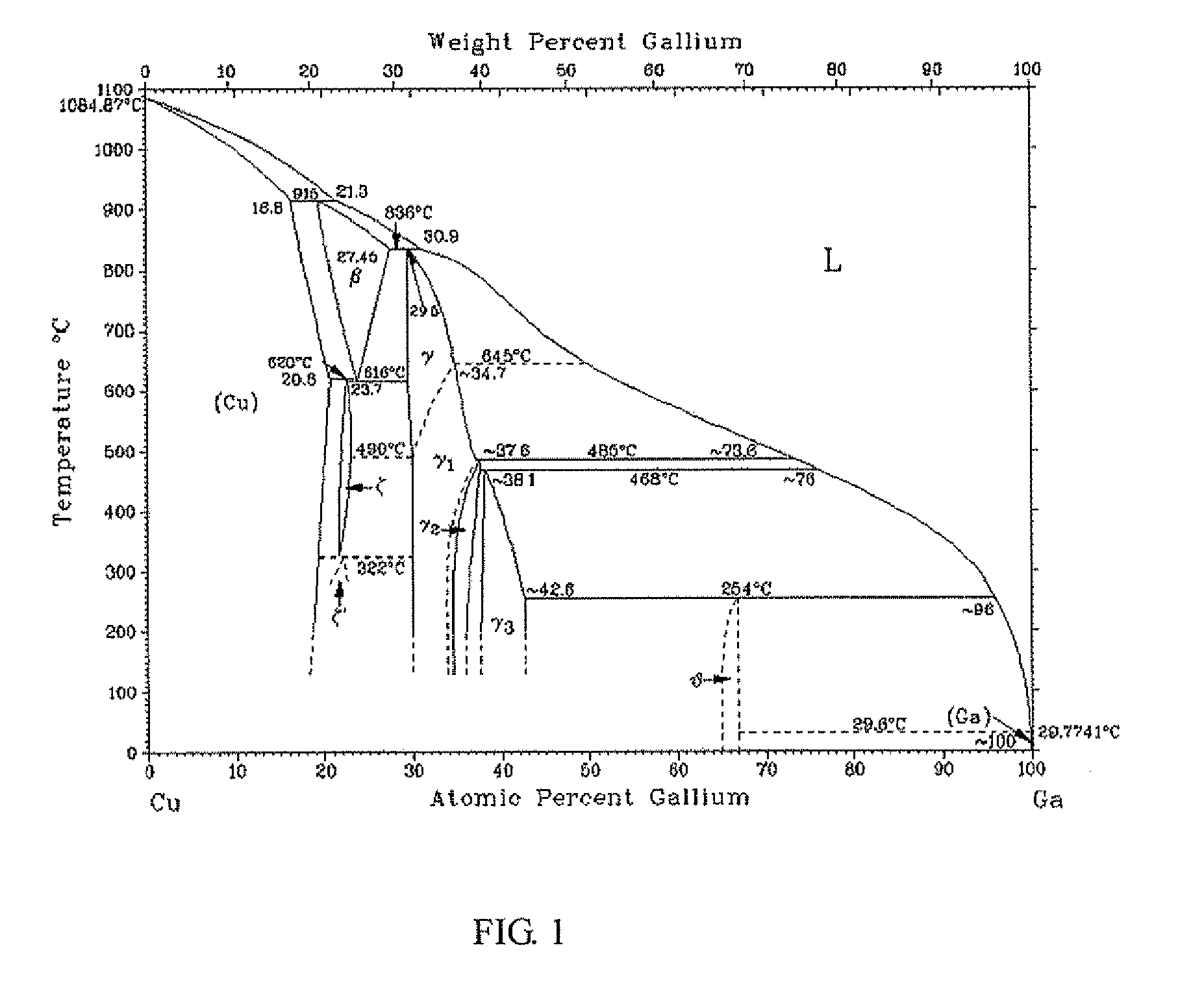 bromine phase diagram sketch 208 to 24 volt transformer wiring patent ep2182083a1 copper gallium alloy sputtering