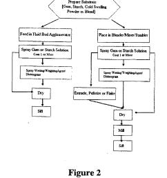 xanthan gum process flow diagram online wiring diagram does walmart sell xanthan gum xanthan gum process flow diagram [ 1654 x 1961 Pixel ]