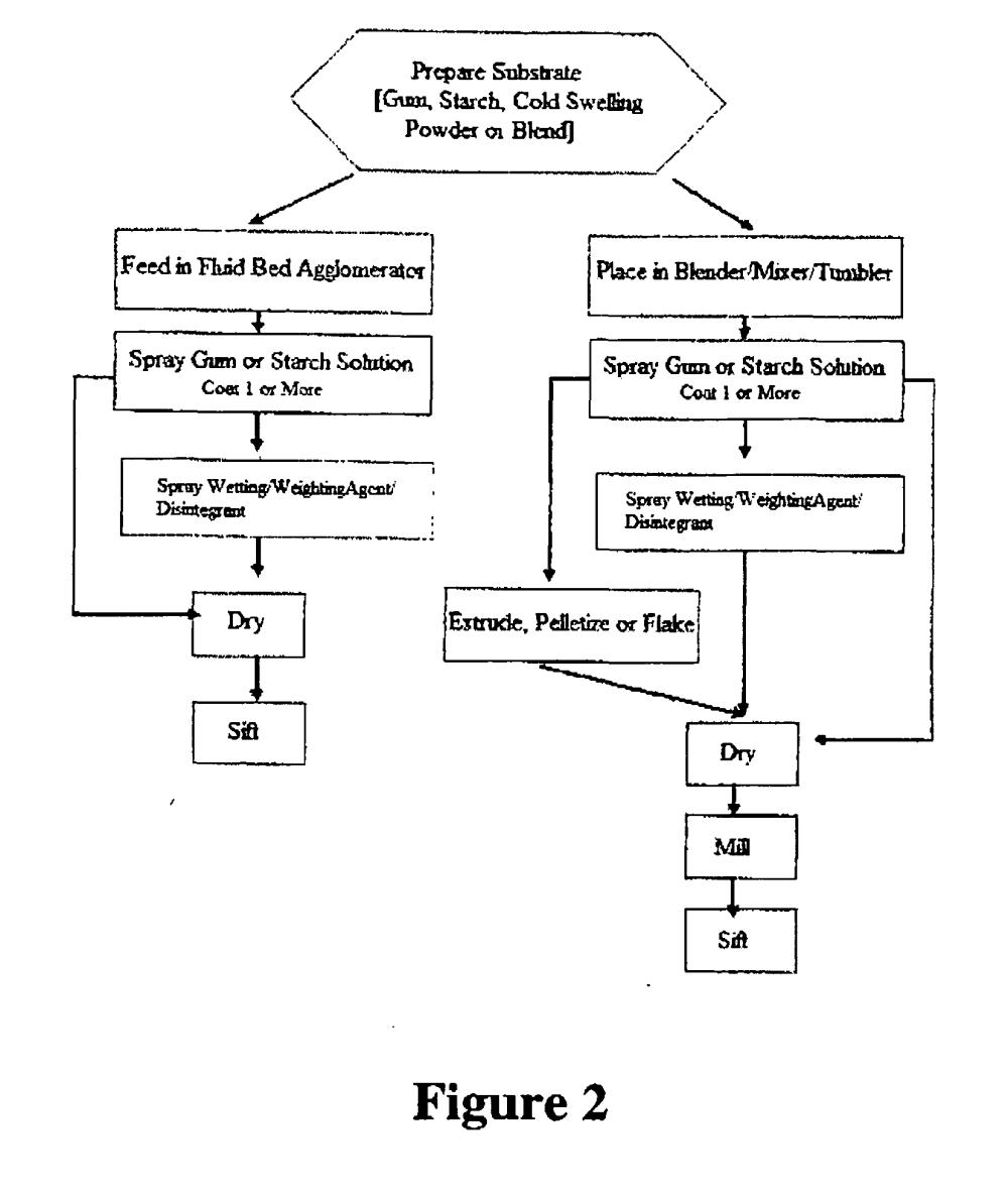 medium resolution of xanthan gum process flow diagram online wiring diagram does walmart sell xanthan gum xanthan gum process flow diagram