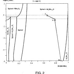 Pourbaix Diagram Nickel Dayton 1 Hp Electric Motor Wiring Patent Ep2324142b1 Metallic Oxygen Evolving Anode