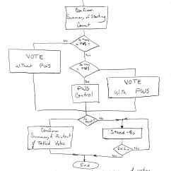Level 0 Dfd Diagram For Library Management System Lexus Rx300 Exhaust Data Flow Online Voting Smartdraw Diagrams
