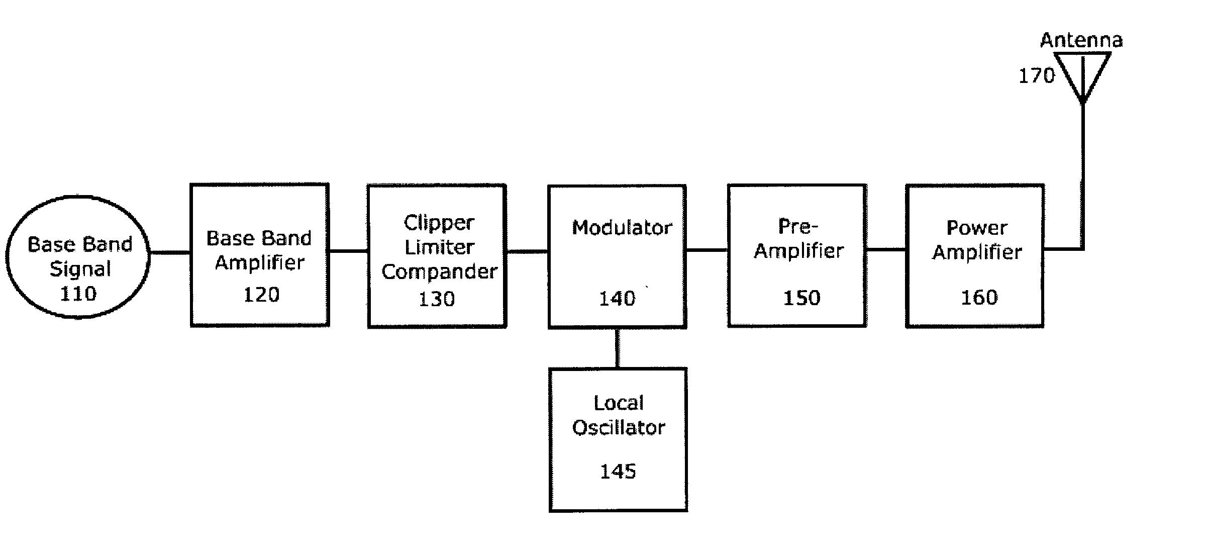 rf transmitter and receiver block diagram avital wiring brats flc index  readingrat