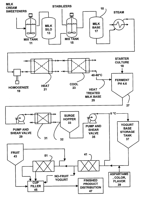 small resolution of brevet us20030211218 yogurt production process and products process flow diagram yogurt