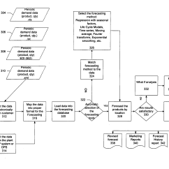 Inventory Management Process Flow Diagram Wiring For Alternator Patent Us20050114235 Demand And Order Based