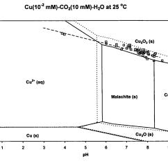 Pourbaix Diagram Nickel 1999 Jeep Grand Cherokee Laredo Radio Wiring Patent Us20060084260 Copper Processing Using An Ozone