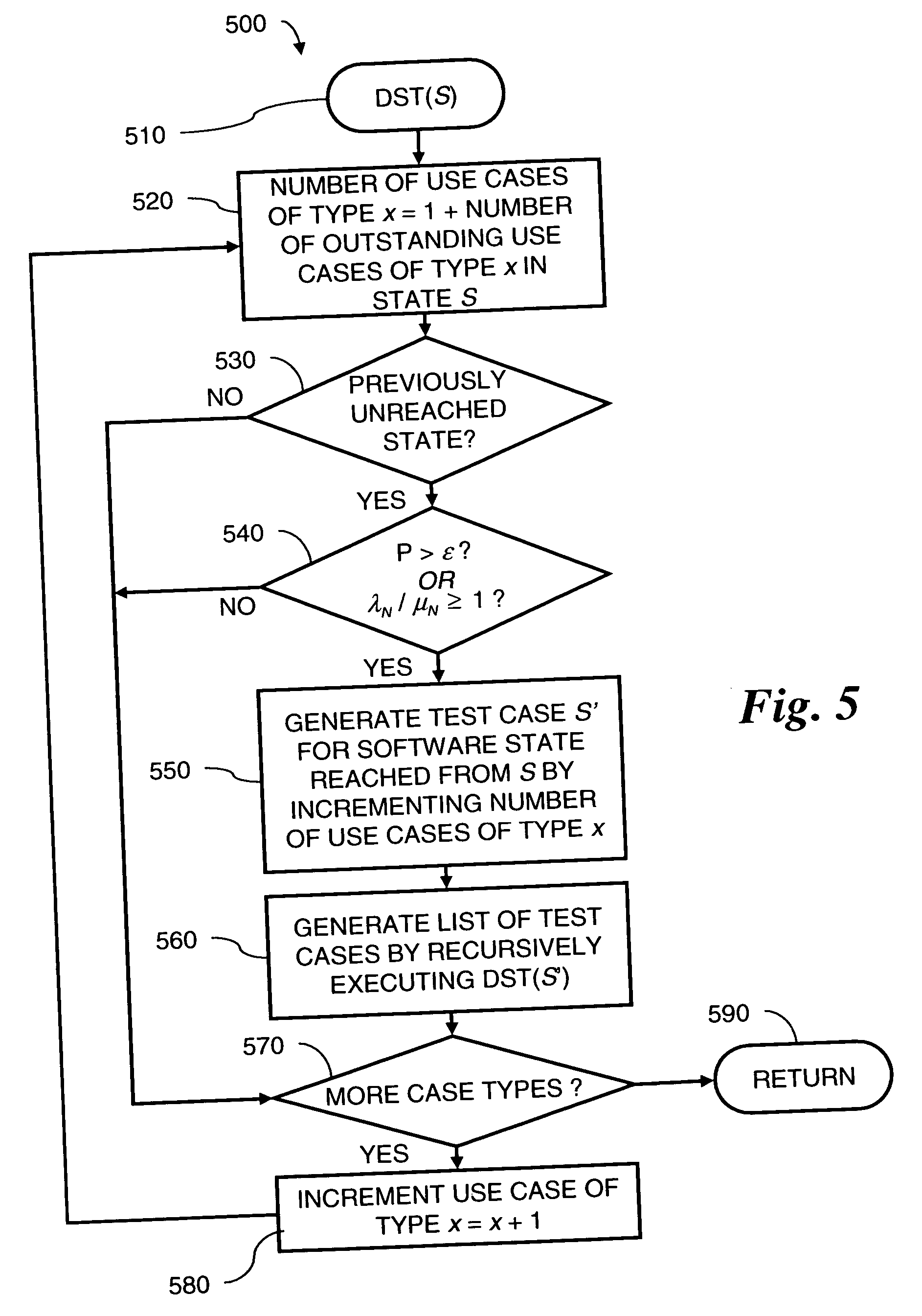 state transition testing example diagram ducane gas furnace wiring patent us20060253839 generating performance tests from