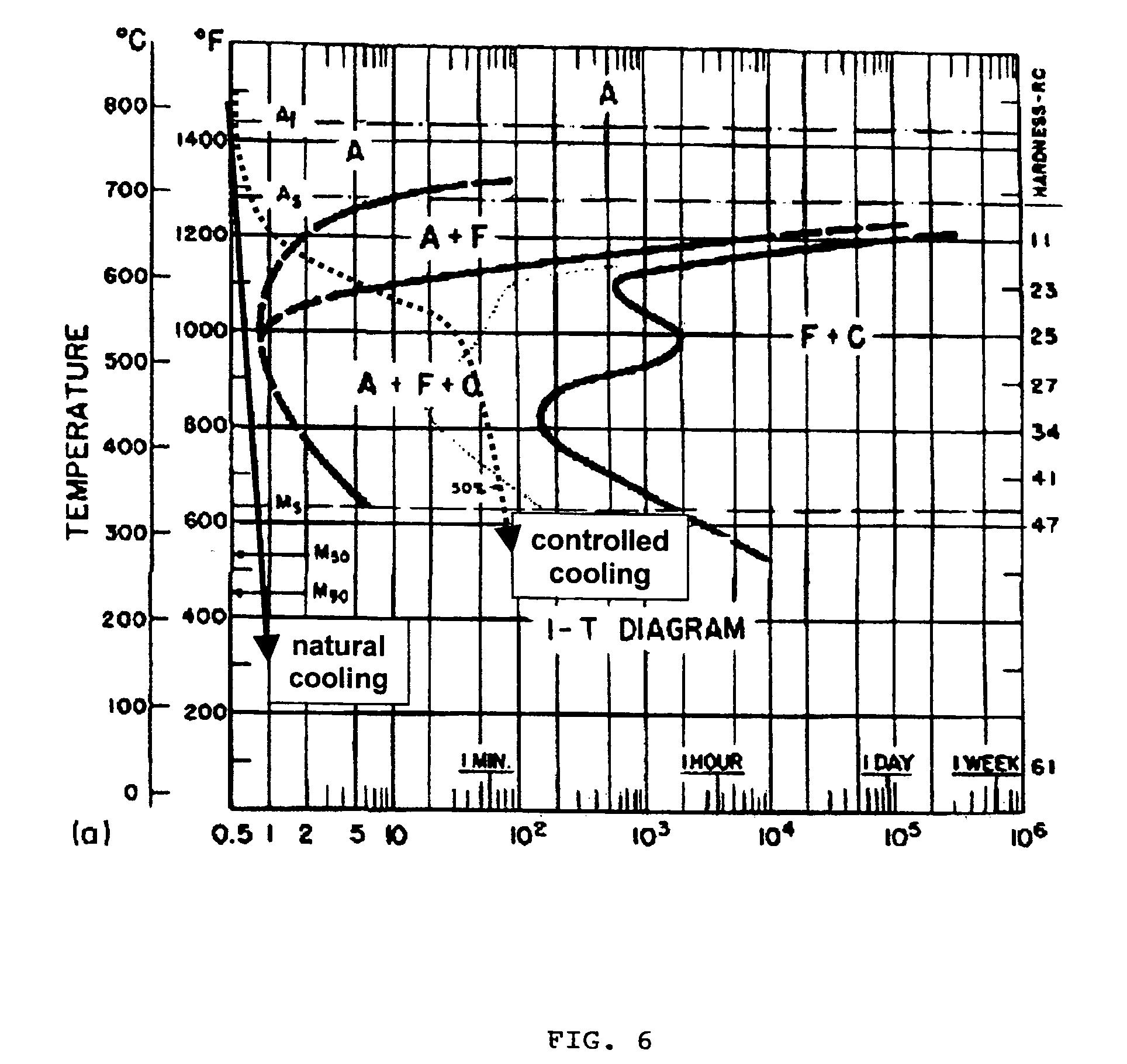 4140 steel phase diagram mazda 6 wiring welding ttt online library