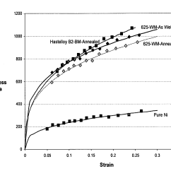 Stress Strain Diagram For Steel W124 500e Wiring Patent Us20100021761 High Strength Nickel Alloy Welds