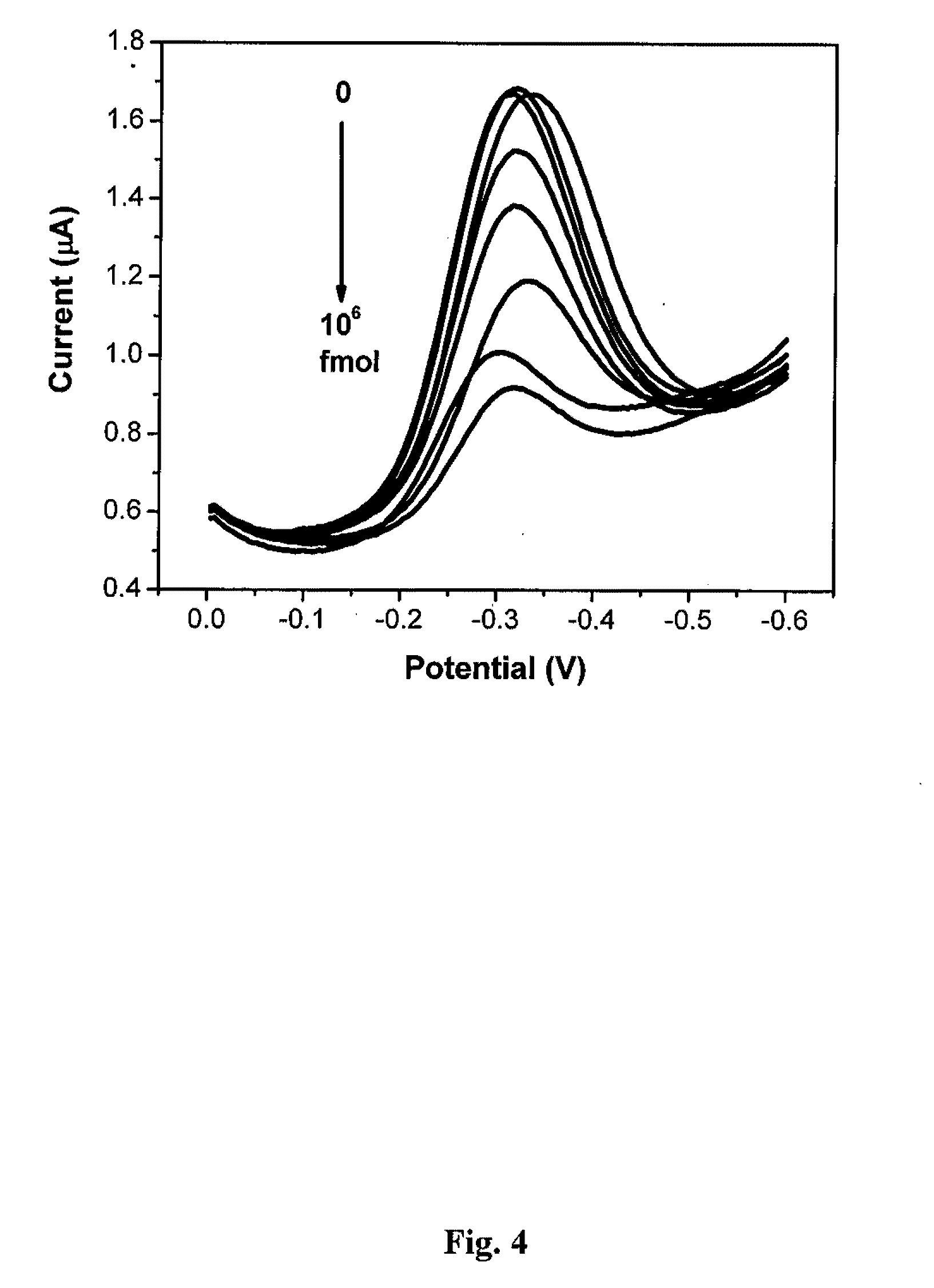 Detection Device of Screen-Printed Electrode With High