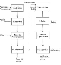 process flow diagram aspirin wiring diagram advance process flow diagram aspirin [ 1626 x 1592 Pixel ]