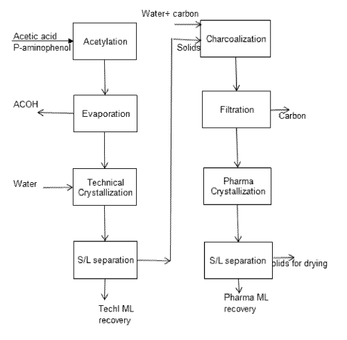 small resolution of process flow diagram aspirin wiring diagram advance process flow diagram aspirin