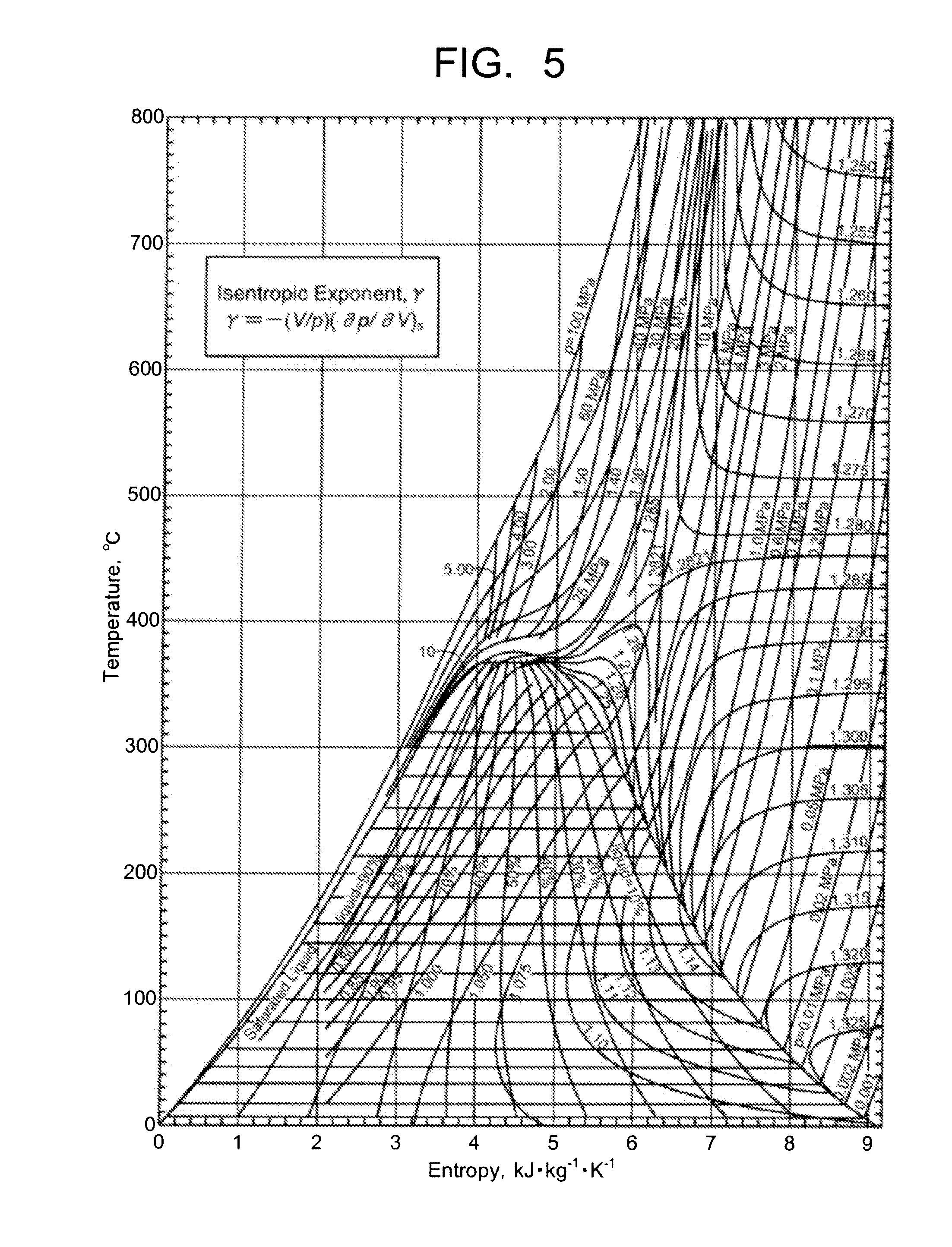 Temperature Entropy Diagram Steam Turbine, Temperature