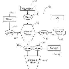 Cement Process Flow Diagram Cinderella Plot Patent Us20120279424 Direct Batch Aggregate Vacuum