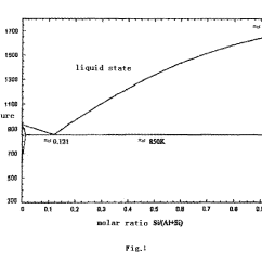 How To Draw A Phase Diagram Directv Swm 16 Patent Us20130008372 Method For Purifying Silicon