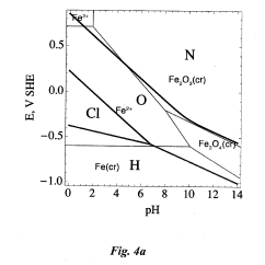 How To Construct A Pourbaix Diagram Trimming Horse Hooves Patent Us20130103366 Predicting Corrosion Mechanisms For