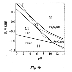 How To Construct A Pourbaix Diagram Single Phase Motor Wiring Patent Us20130103366 Predicting Corrosion Mechanisms For