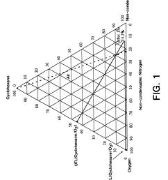 patent us6215027 ballast gas use in liquid phase oxidation methane oxygen nitrogen flammability diagram flammability diagram make up [ 2614 x 3265 Pixel ]