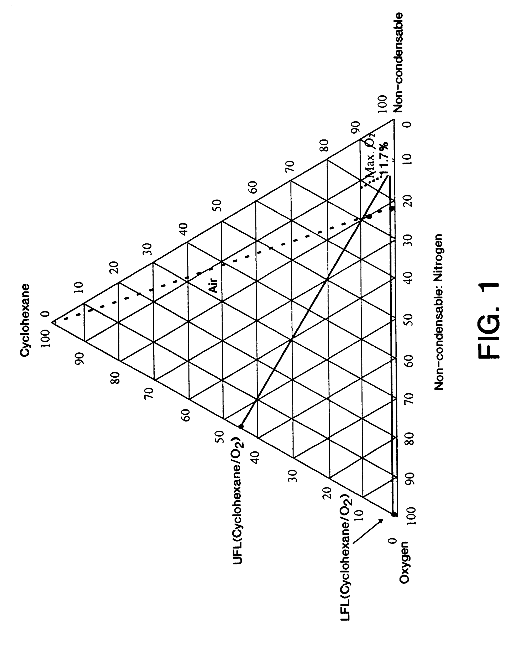 hight resolution of patent us6215027 ballast gas use in liquid phase oxidation methane oxygen nitrogen flammability diagram flammability diagram make up