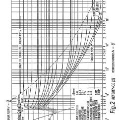 Moody Diagram English Units How To Draw A Bar Friction Factor Piping Elsavadorla