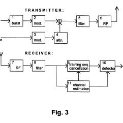 Rf Transmitter And Receiver Block Diagram Gibson Sg Wiring Of  Readingrat