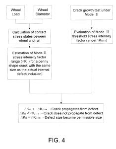 Patent drawing also brevet us method for preventing shattered rim fracture in rh google