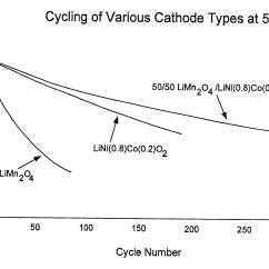 Cobalt Oxide Lewis Diagram 2006 Chrysler 300 Engine Patent Us6379842 Mixed Lithium Manganese And