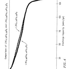 Cobalt Oxide Lewis Diagram Nte5 Bt Master Telephone Socket Wiring Patent Us6379842 Mixed Lithium Manganese And