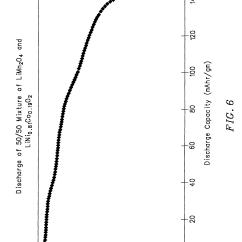 Cobalt Oxide Lewis Diagram Split Phase Motor Wiring Patent Us6379842 Mixed Lithium Manganese And