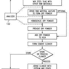 Cement Process Flow Diagram 2008 Gsxr 750 Wiring Patent Us6491751 Method For Manufacturing Using A