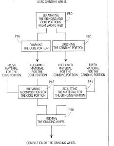 Patent drawing also brevet us grinding wheel  process of manufacturing the rh google