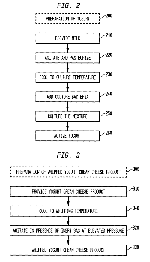 small resolution of patent us7083815 process for making yogurt cream cheese and the patent drawing process flow diagram