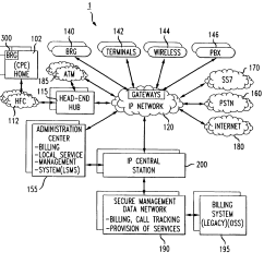 Pstn Call Flow Diagram Gm Starter Relay Wiring Patent Us7120139 Broadband Cable Telephony Network