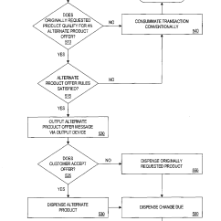 Use Case Diagram Vending Machine Wiring Ceiling Fan Amp Light 3 Way Switch Patent Us7451892 System And Method For