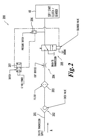 Patent US7766105  System and method of implementing a softstart PTO clutch  Google Patents