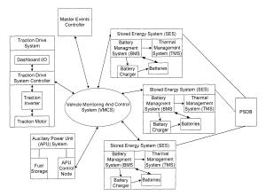 Girardin Bus Wiring Diagrams   Wiring Library