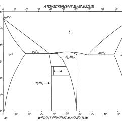 4140 Steel Phase Diagram Mercruiser Starter Wiring Al Mg Copper Silver Elsavadorla