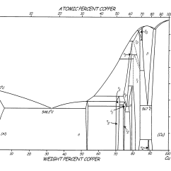 Asm Phase Diagram Belling Electric Cooker Wiring Patent Us7875133 Heat Treatable L12 Aluminum Alloys