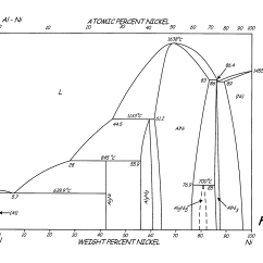 Gold Silver Copper Phase Diagram Wiring Of Alternator Patent Us8002912 High Strength L12 Aluminum Alloys
