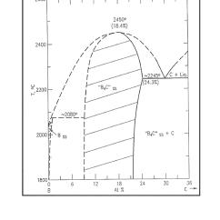 How To Draw A Phase Diagram Solar Light Wiring Patent Us8536080 Boron Carbide Ceramic Fibers Google