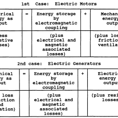 Energy Transformation Diagram Types Wiring Of A Car Radio In Electric Motor Impremedia