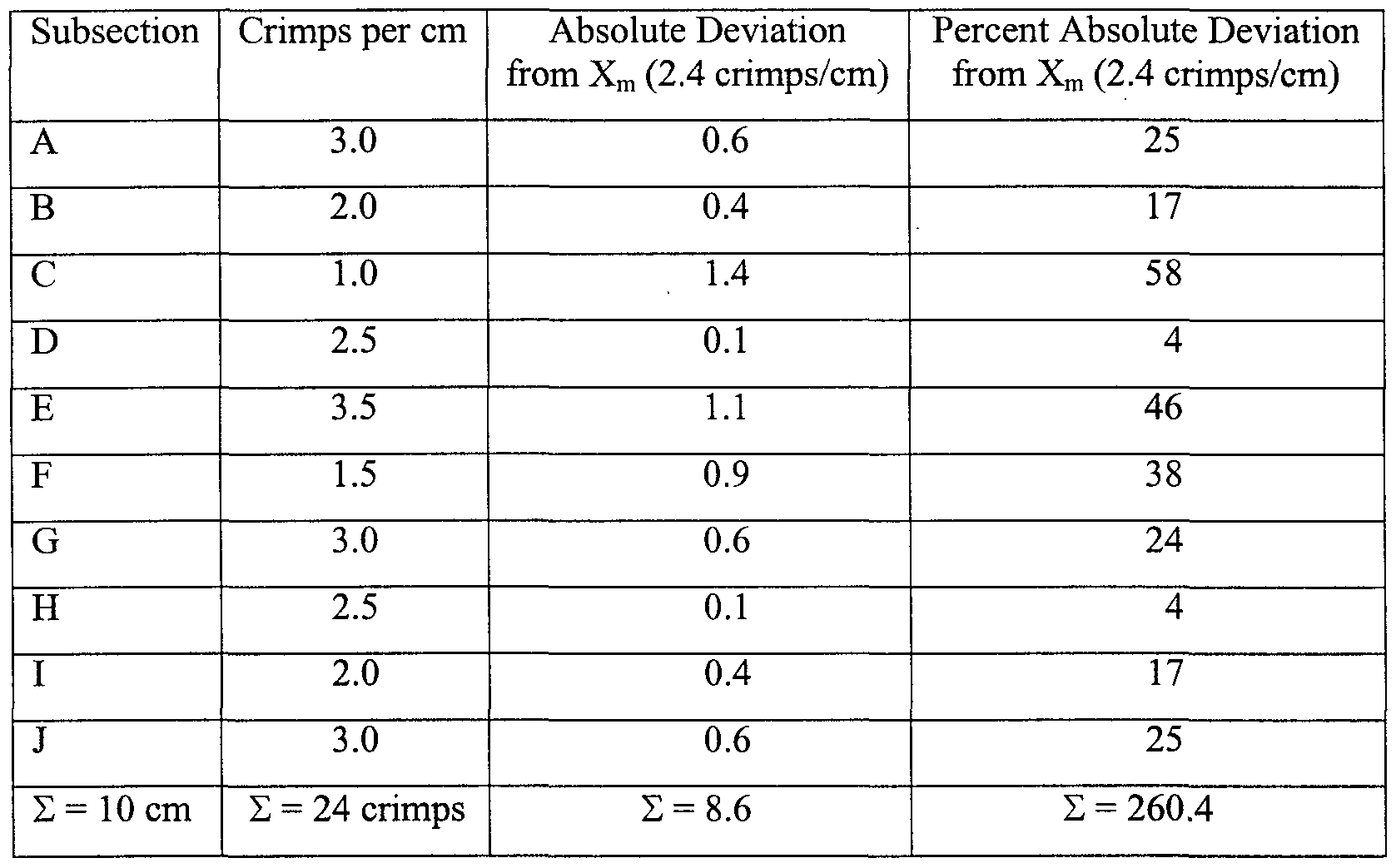Mean Absolute Deviation Formula Example