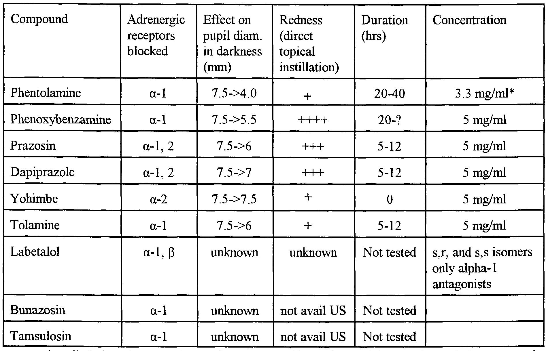 pupil size diagram poulan pro chainsaw parts patent wo2001019364a1 a method for optimizing