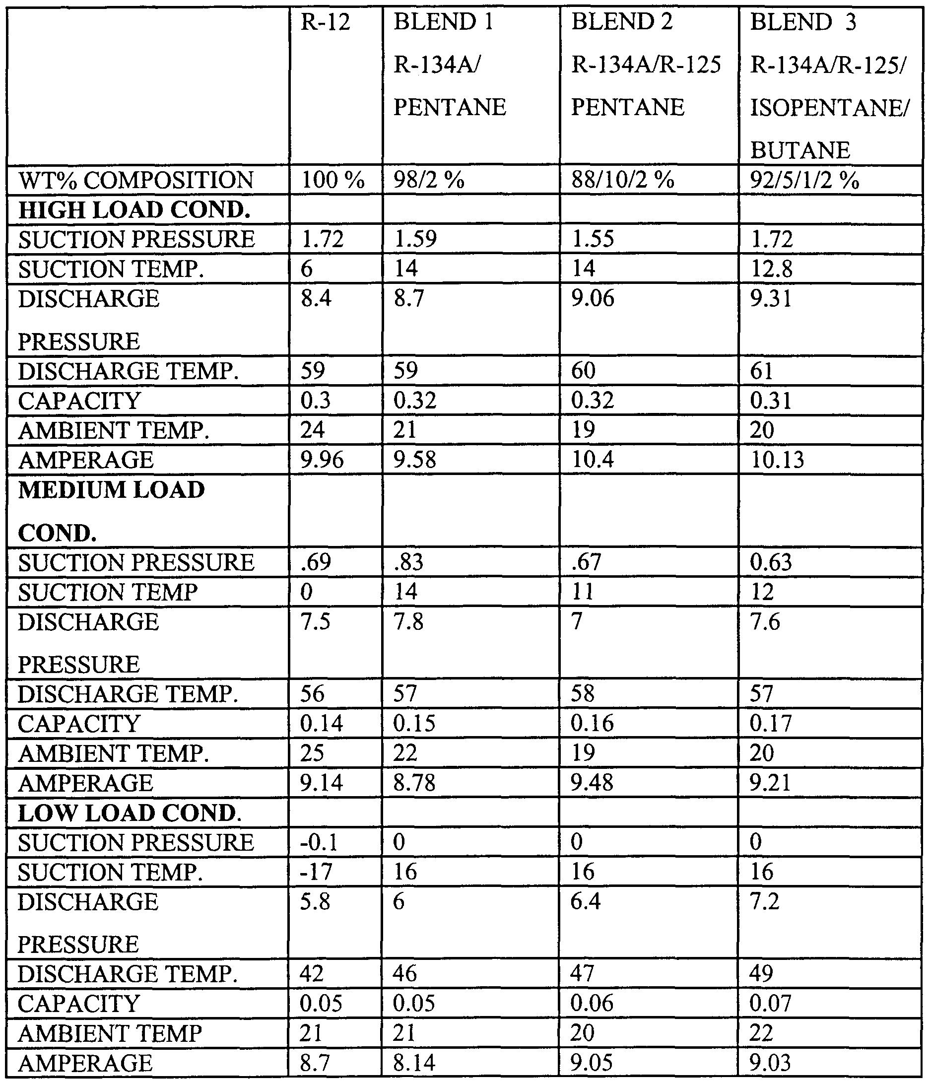 √ Refrigerant And Oil Capacity Charts Ac Compressor