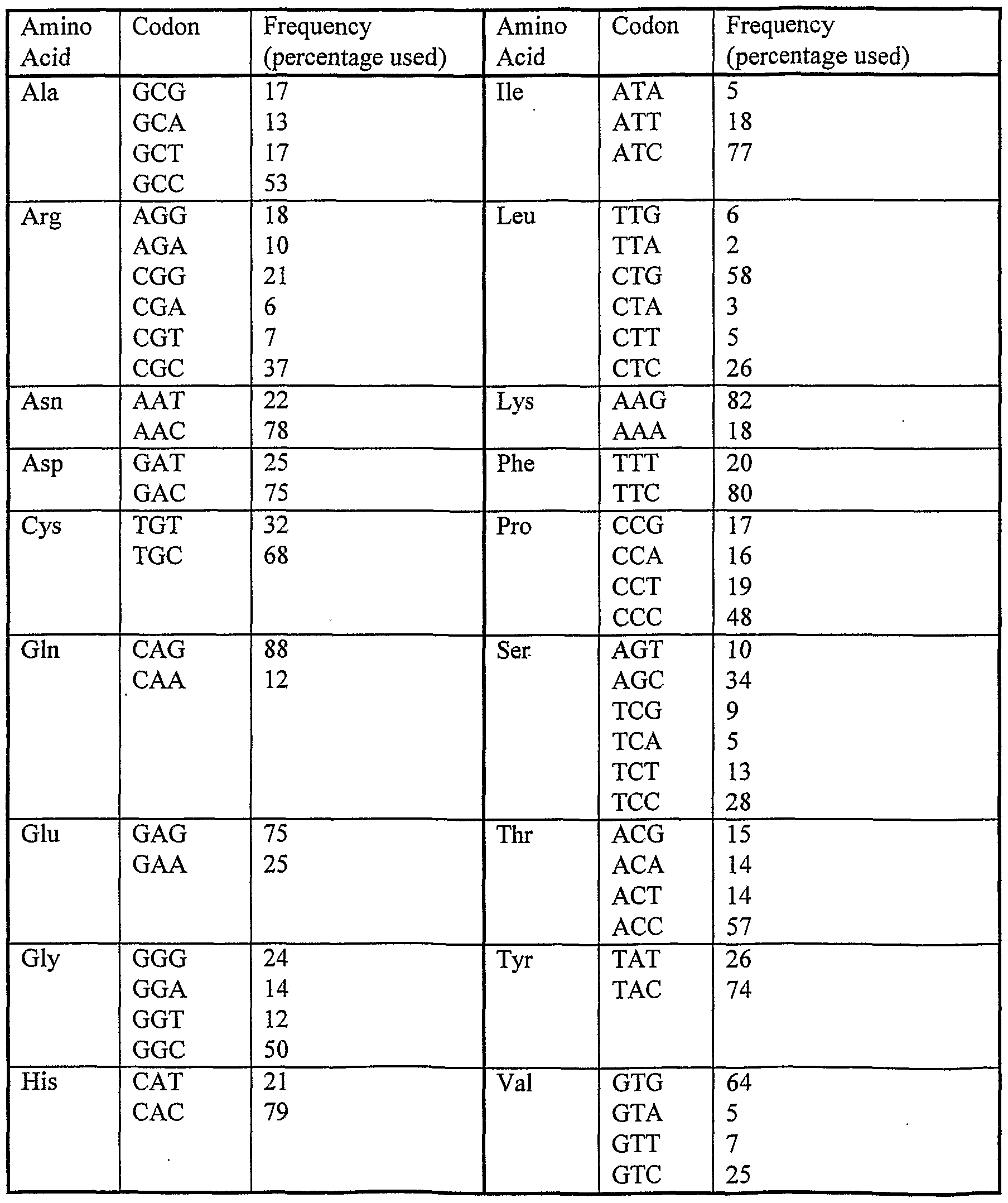 Codon Frequency Table