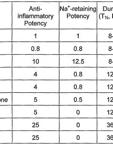 Steroid conversion chart also morenpulsar rh