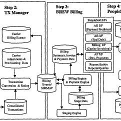 Data Flow Diagram For Event Management System Comcast Phone Wiring Trading  House